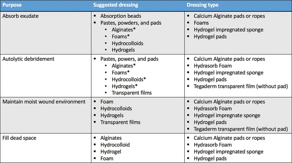 Table 1 - wound dressing based on purpose